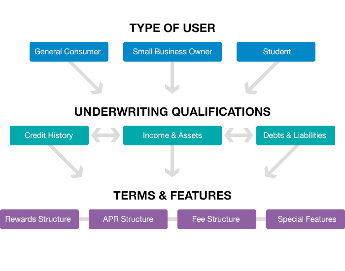 Types Of User Graphs