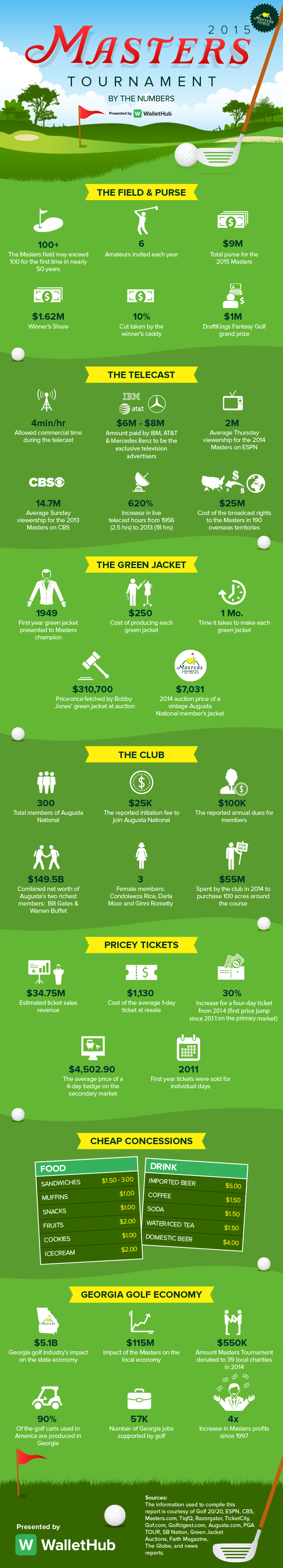 Masters-By-The-Numbers-Infographic-3