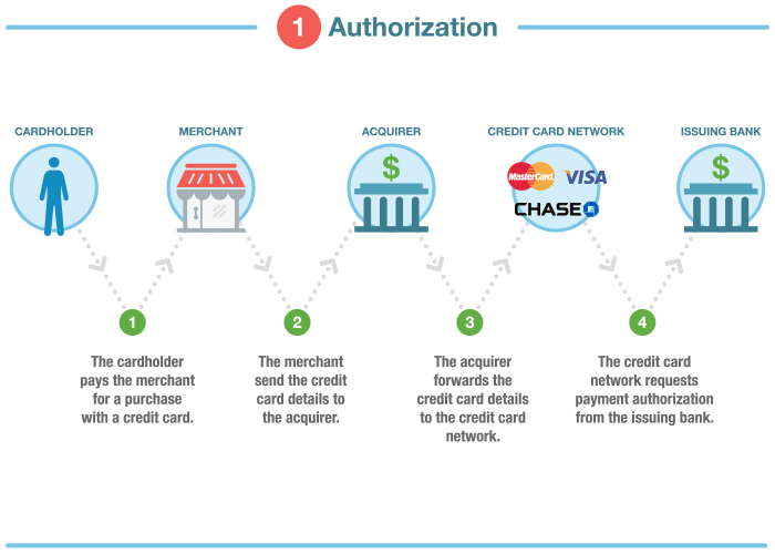 how credit card transaction processing works steps fees participants rh wallethub com credit card transaction diagram credit card class diagram