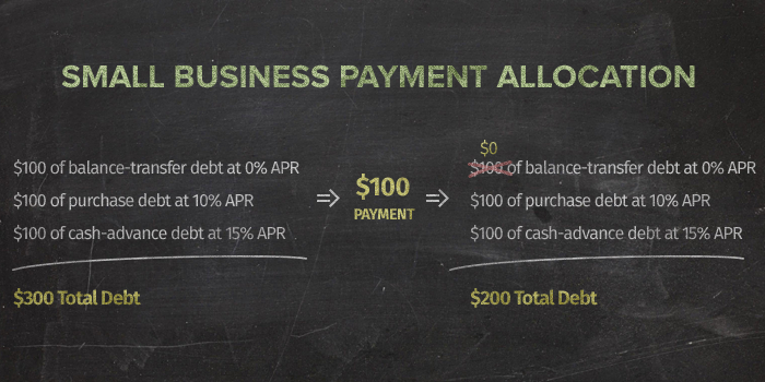 Payment allocation avoid trapping your balance small business credit cards reheart