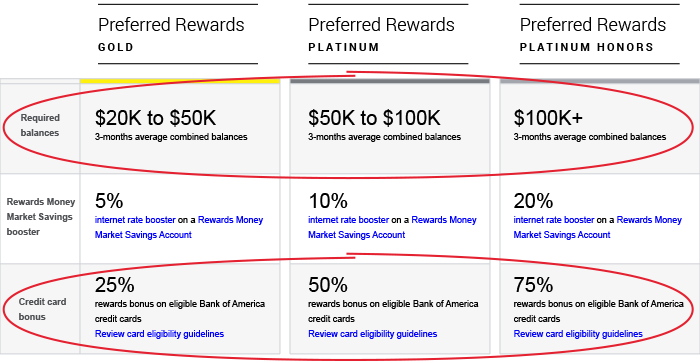 Bank of america rewards program reviews tips more 02 reheart Images