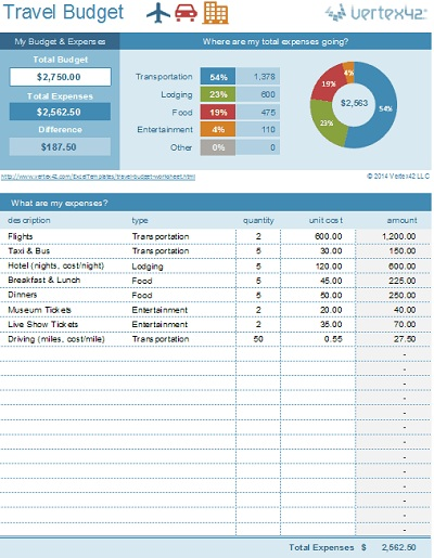 editors note this spreadsheet enables travelers to easily evaluate and track their expenses the quick reference graphics are a nice touch as well