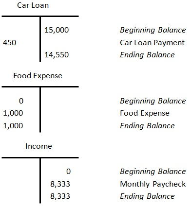 debit and credit examples