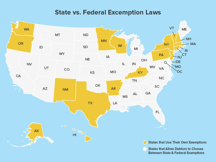 State vs. Federal Bankruptcy Excemption Laws