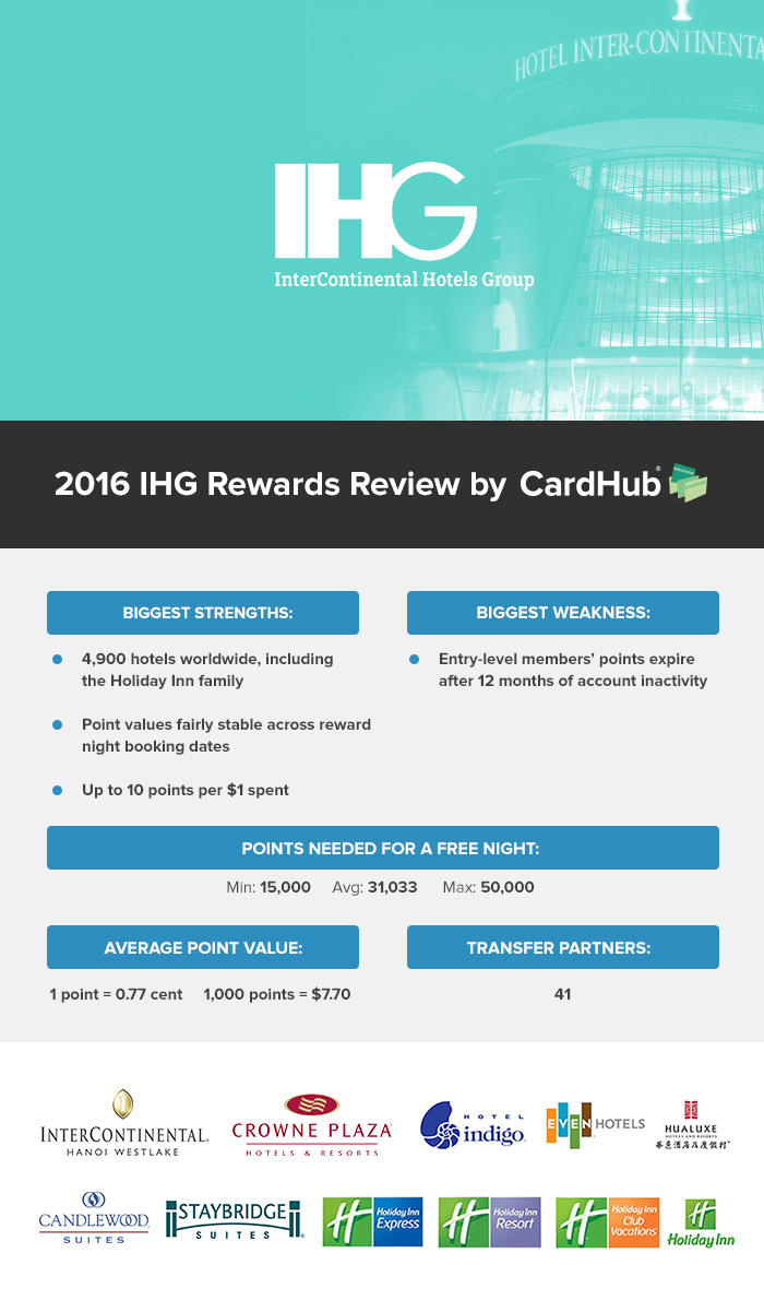 ihg gift card 2016 ihg rewards review cardhub editors 7846