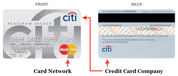 Front and Back Sides of Credit Card