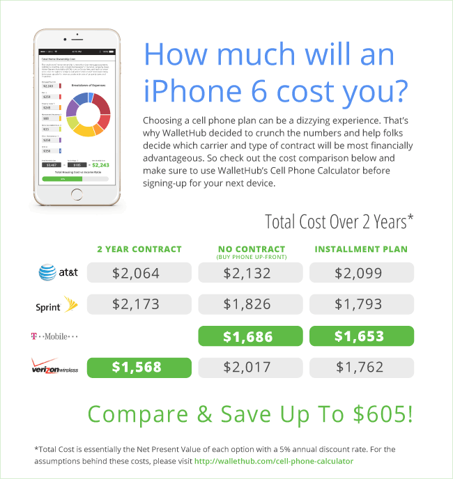 how much is my iphone 5 worth cell phone calculator 8462