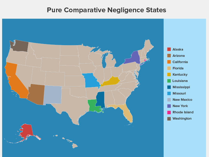 Comparative vs  Contributory Negligence: Learn about State Rules