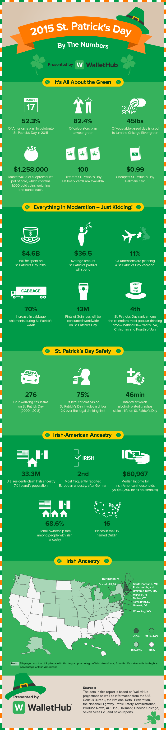 St.-Patrick's-Day-by-the-Numbers