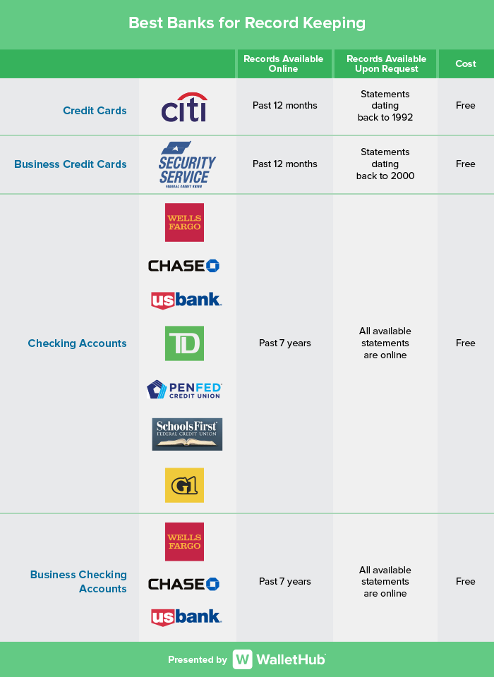2015's Best Banks for Record Keeping