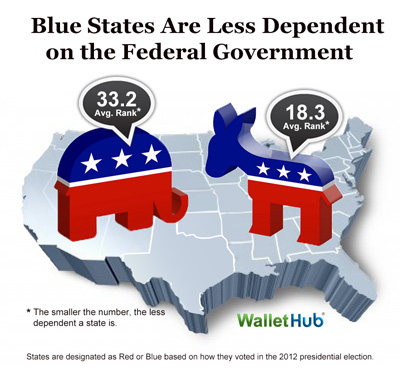 https://d2e70e9yced57e.cloudfront.net/wallethub/images/posts/11487/states-most-least-dependent-on-the-federal-government-blue-vs-red-image.jpg
