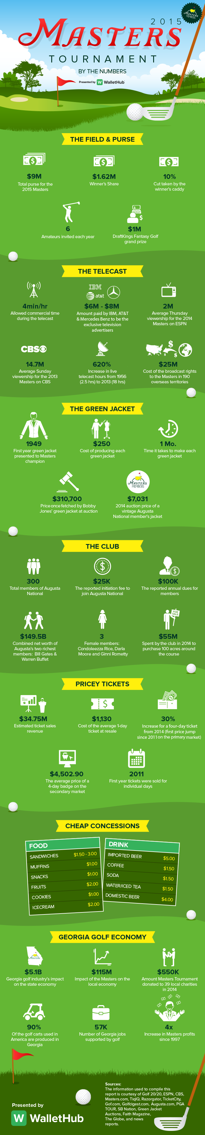 Masters-By-The-Numbers-7