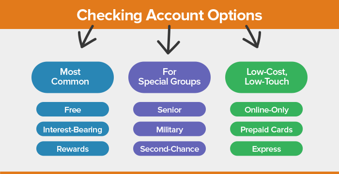 5 different types of banking accounts