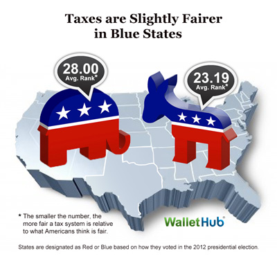 States with Most Least Fair Tax Systems 2015 Red vs Blue