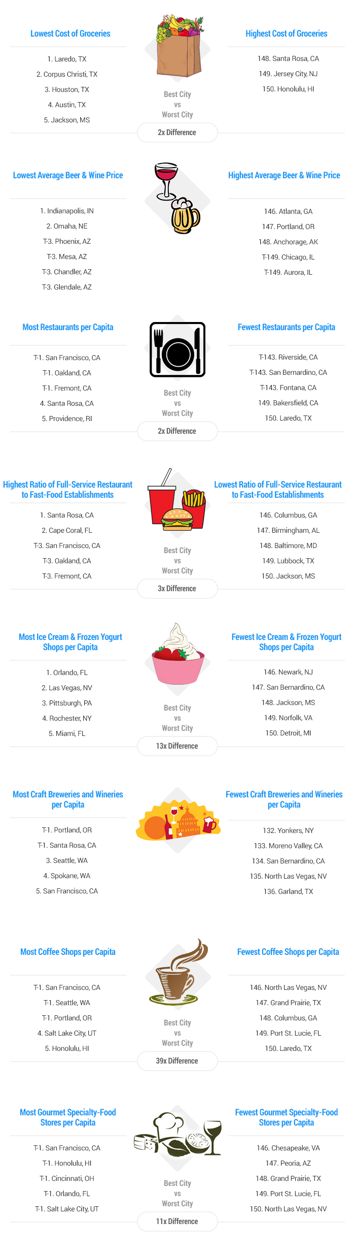 Best and Worst Foodie Cities for Your Wallet report 2015 Artwork