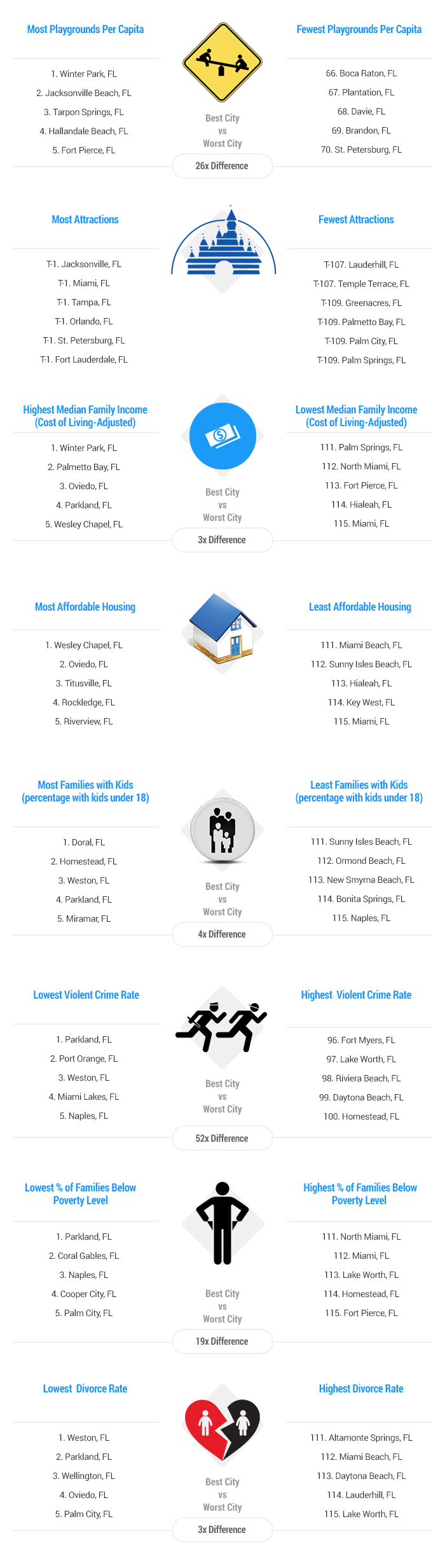 2015 u0027s best u0026 worst cities for florida families wallethub