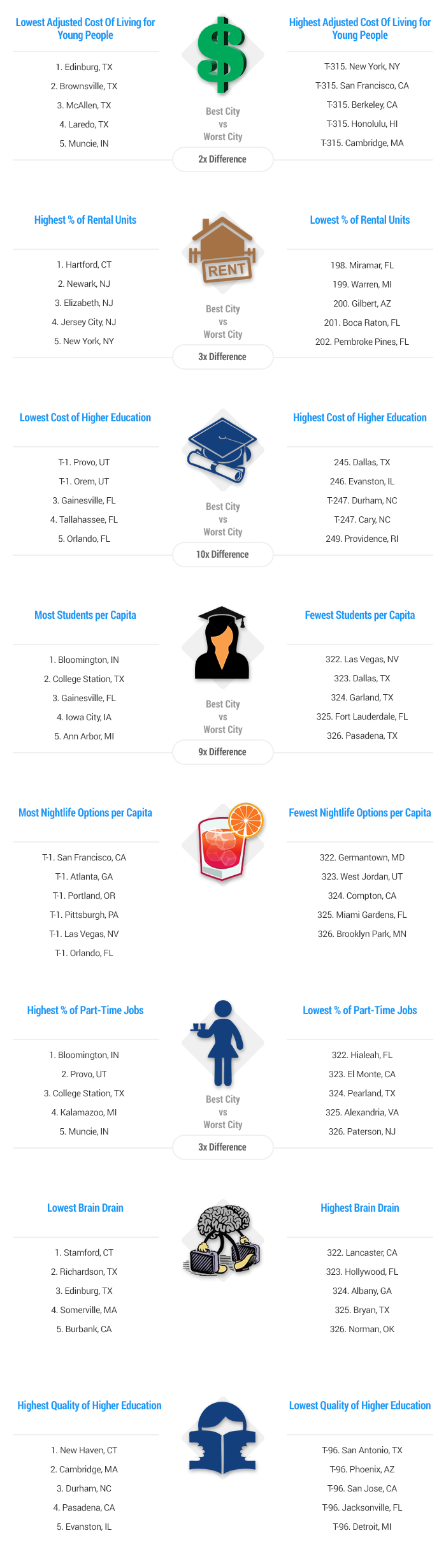 Artwork-Best-&-Worst-College-Cities-and-Towns-in-America-report-2015