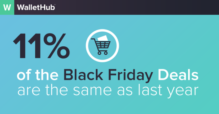 Black Friday Freshness Report