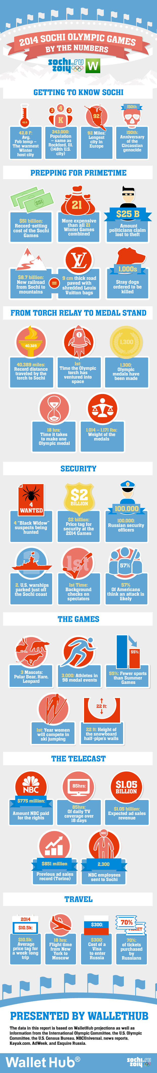 Sochi Olympics Numbers WalletHub Infographic