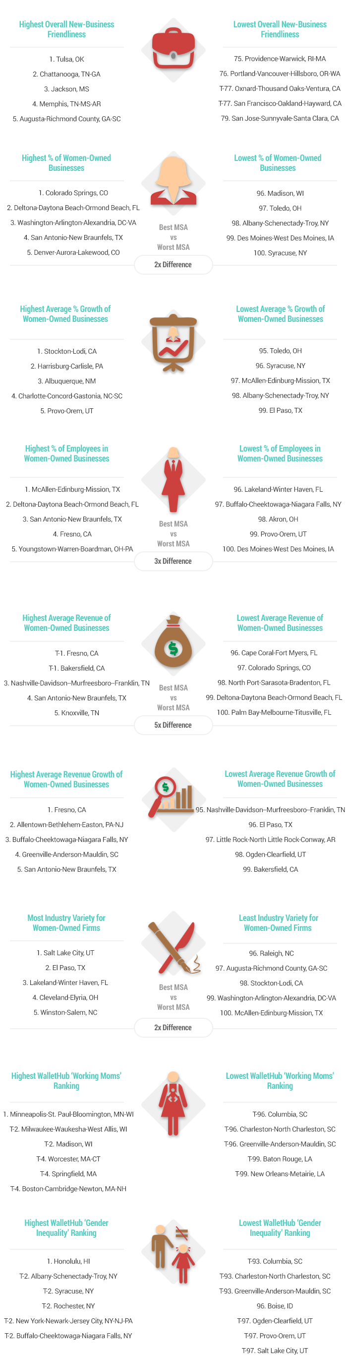 2016 Best and Worst Cities for Women Owned Businesses v2