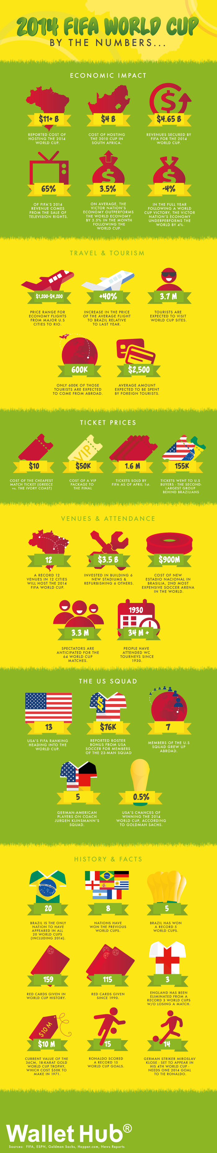WalletHub FIFA World Cup 2014 by the Numbers Infographic