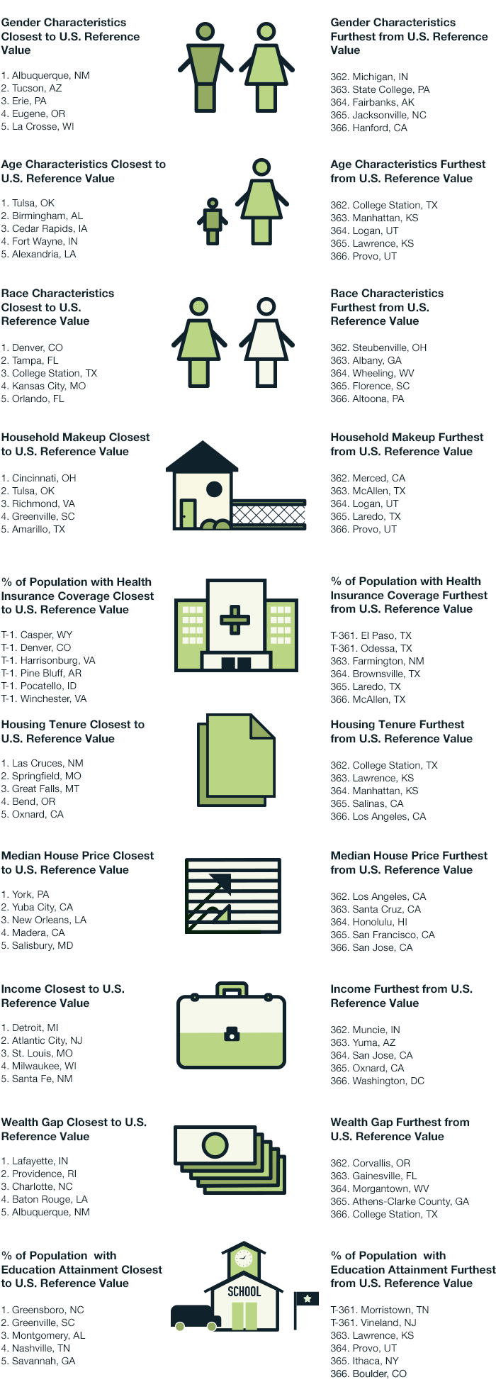 2014's Metro Areas that Most and Least Resemble the U.S.