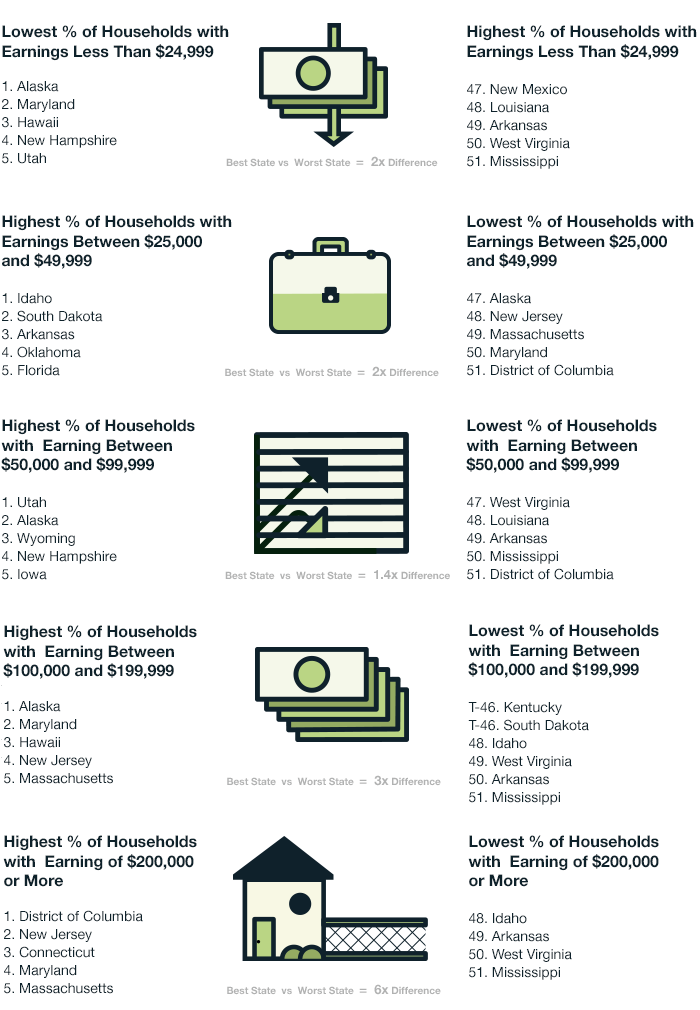 S Richest And Poorest States WalletHub - List of countries from richest to poorest