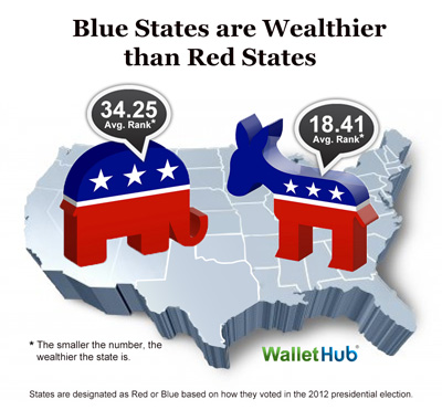 Richest and Poorest States Blue vs Red Image