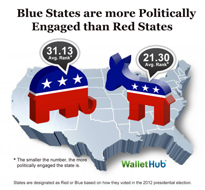 Blue vs Red Image Politically Engaged States