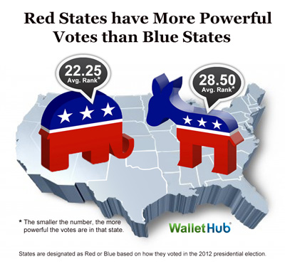 Blue vs Red Image Powerful Votes Report