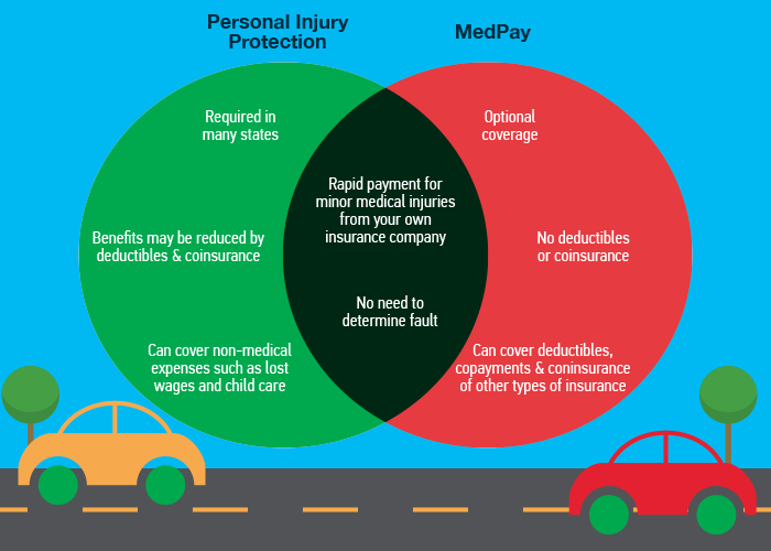 Car Insurance Diagram
