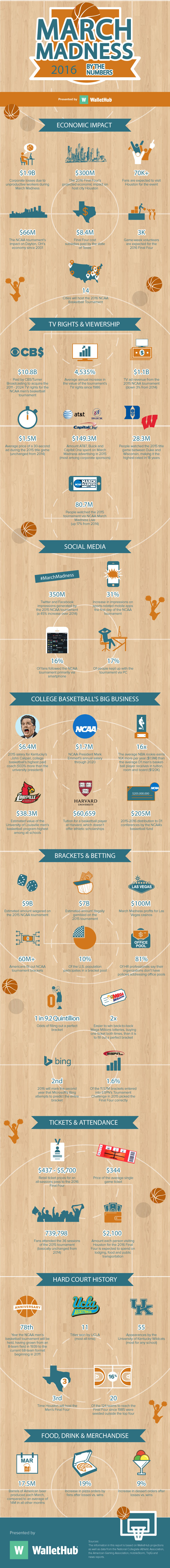 March Madness economic impact 2016