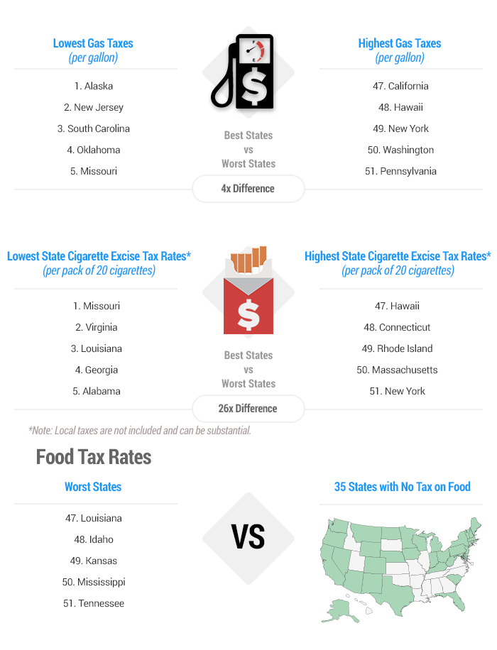 Best & Worst States to be a Taxpayer 2016