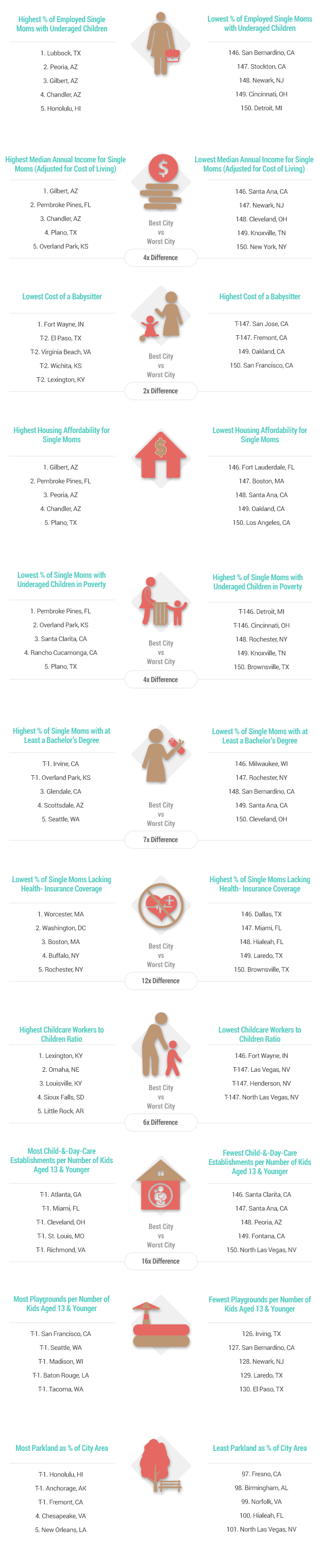 2016 s Best Worst Cities for Single Mothers v2