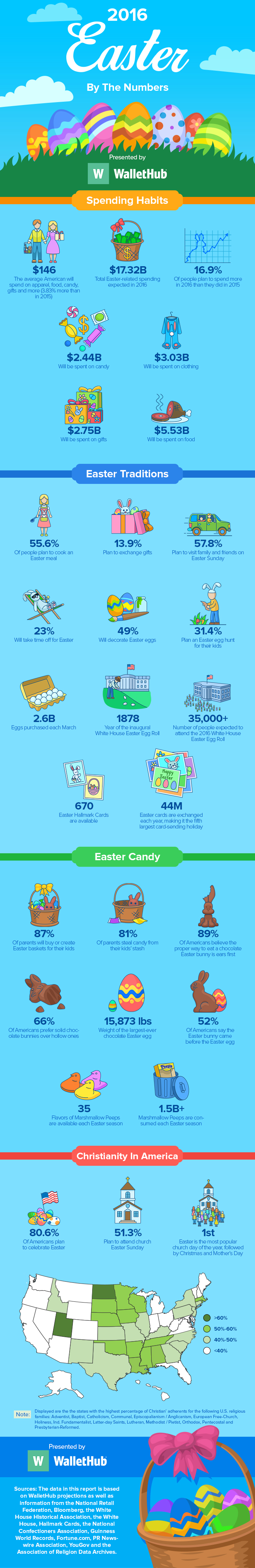 Easter-By-The-Numbers-v5