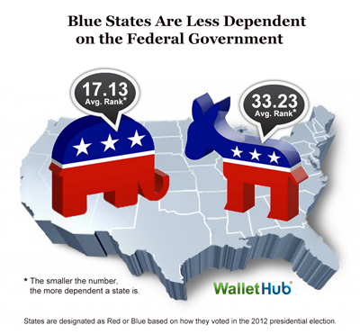 most-least-federally-dependent-states-bl