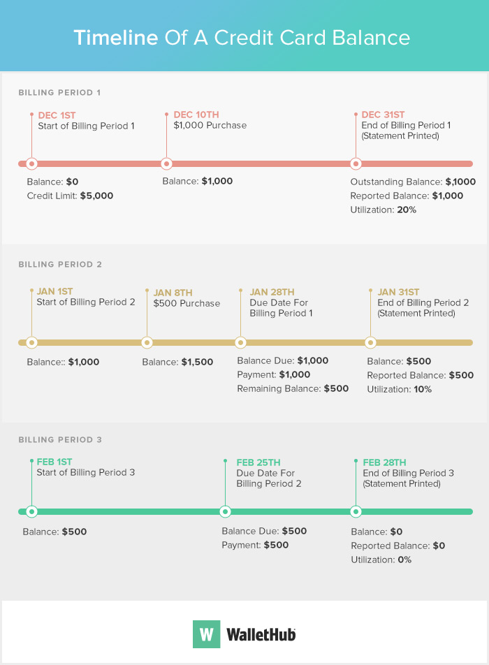 Credit Card Payment Timeline