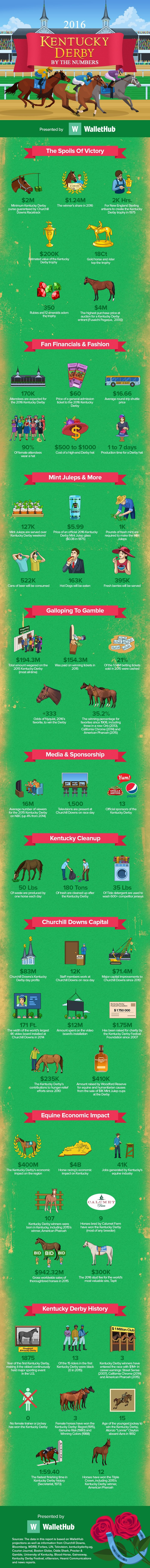 2016-Kentucky-Derby-By-The-Numbers-v5_2