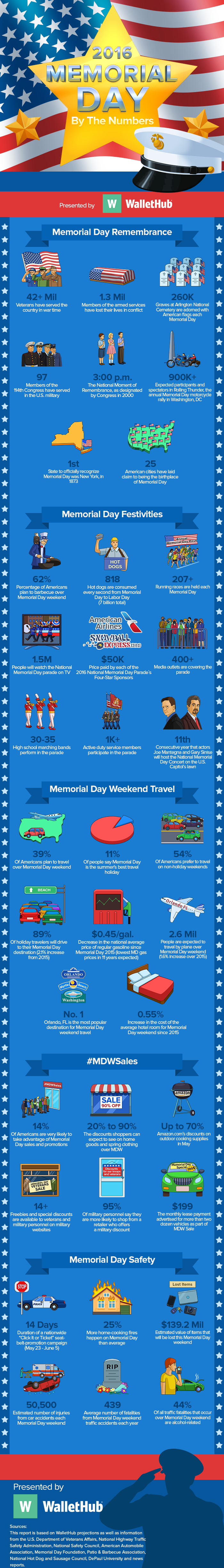 Memorial Day 2016 By The Numbers