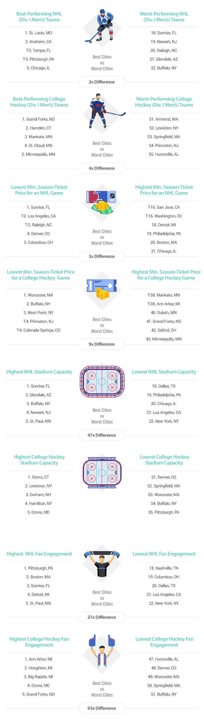 Artwork 2016 Best Cities for Hockey Fans v7