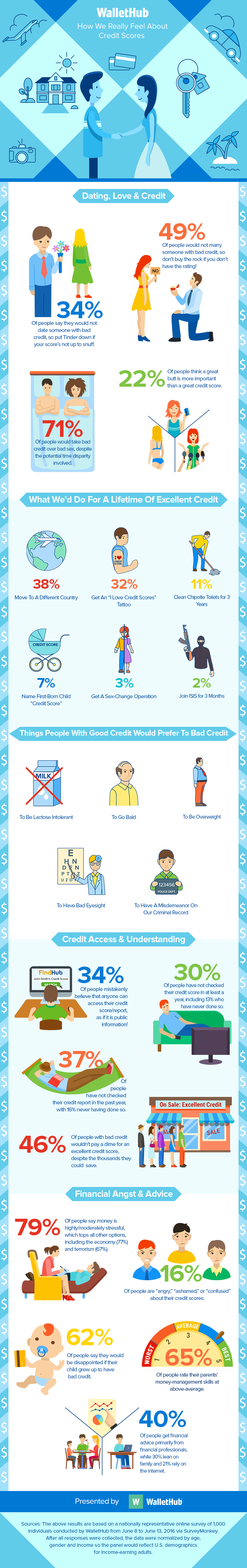 Credit Score 2016 Survey: How We Really Feel - WalletHub