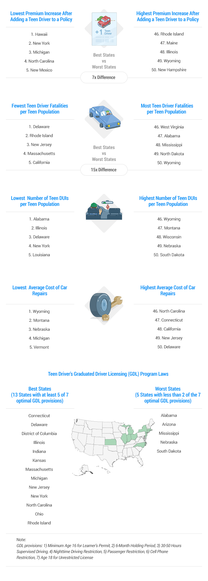 Artwork Best & Worst States for Teen Drivers v3