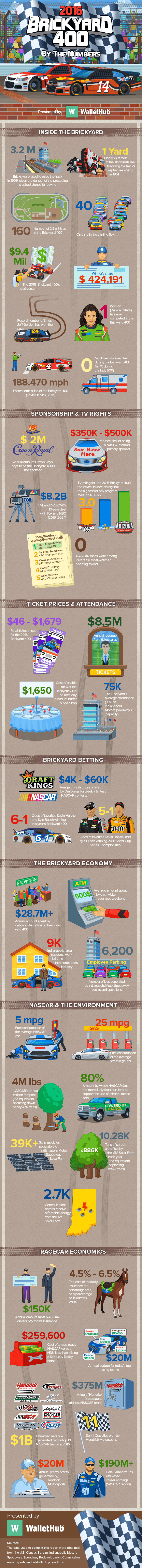 Brickyard-400-by-the-numbers-work-fix-v5-min