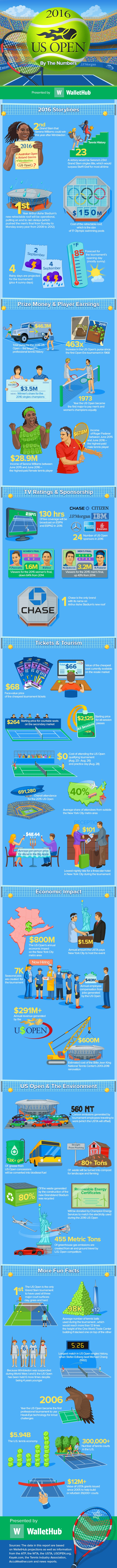 2016-US-Open-By-The-Numbers-fix4