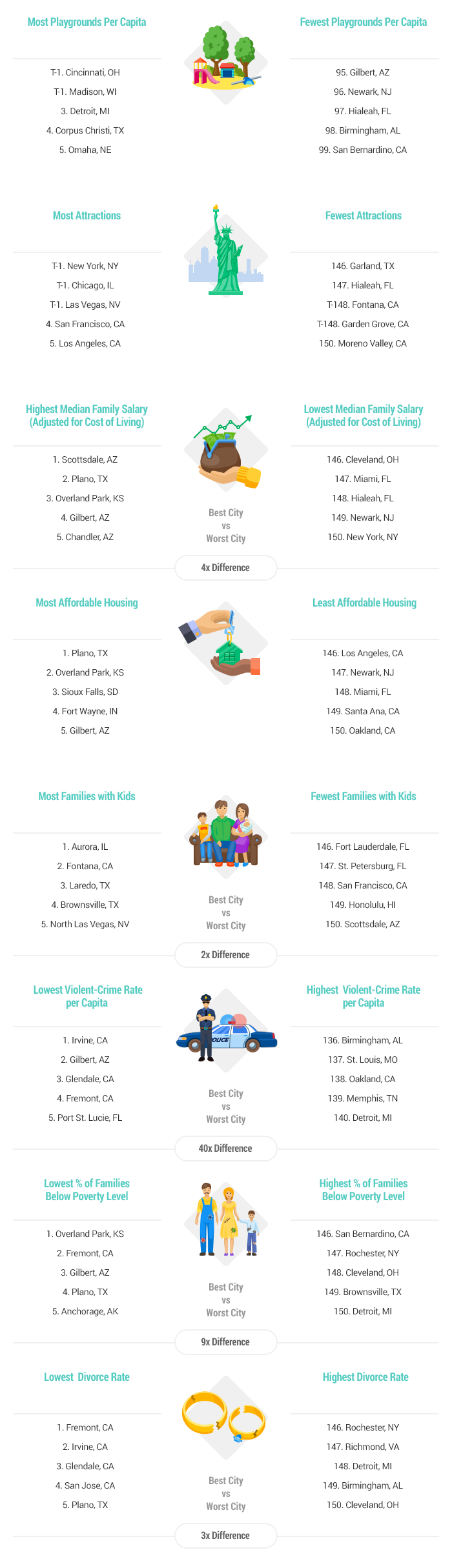 Artwork-Best-&-Worst-Cities-for-Families-report-2016-v3