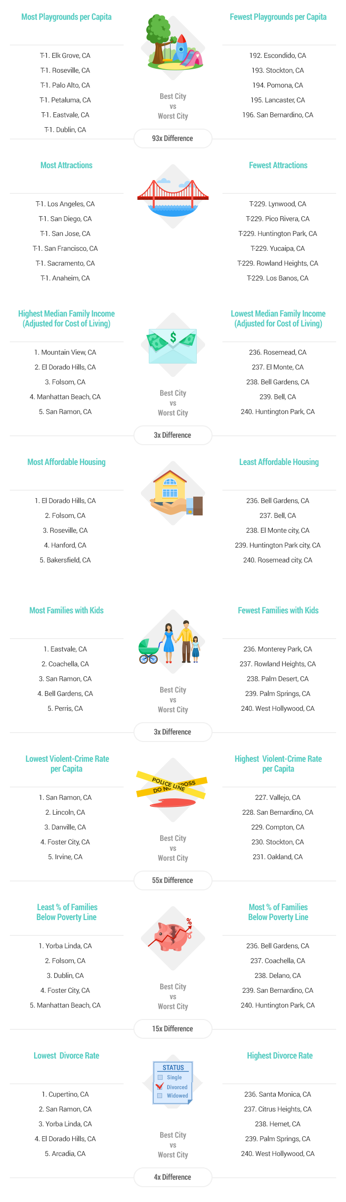 2016s Best Places To Raise A Family In California