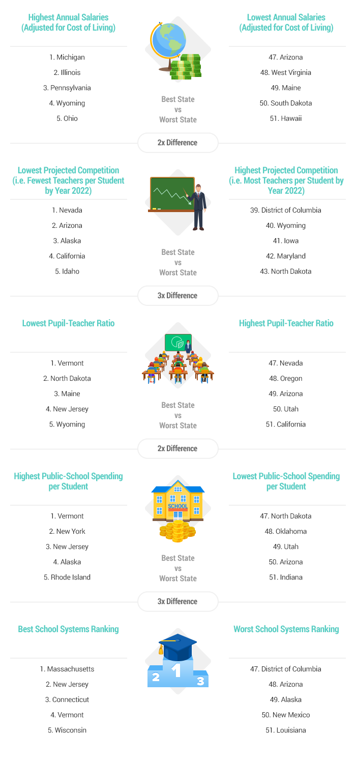 2016 s best worst states for teachers wallethub® artwork best and worst states for teachers report 2016 v3
