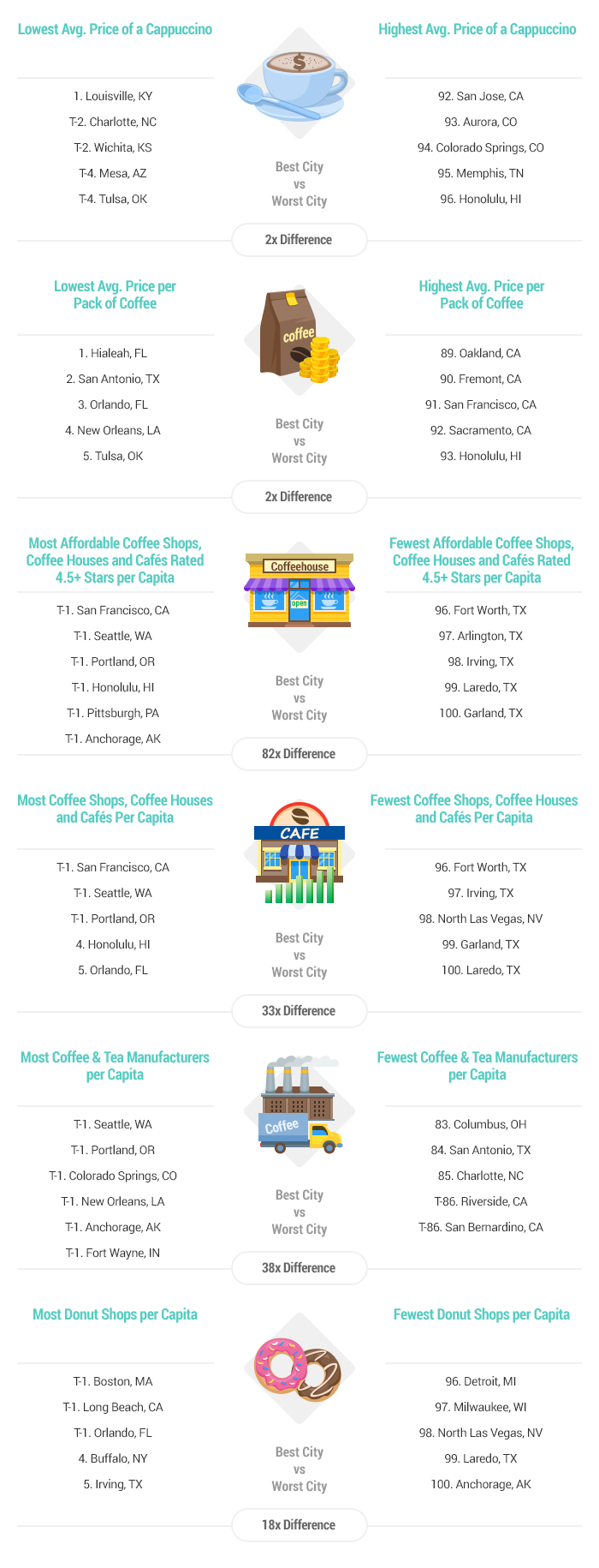 Artwork Best Cities for Coffee Lovers-v3