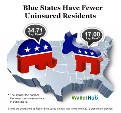 Uninsured-Blue-vs-Red-Image