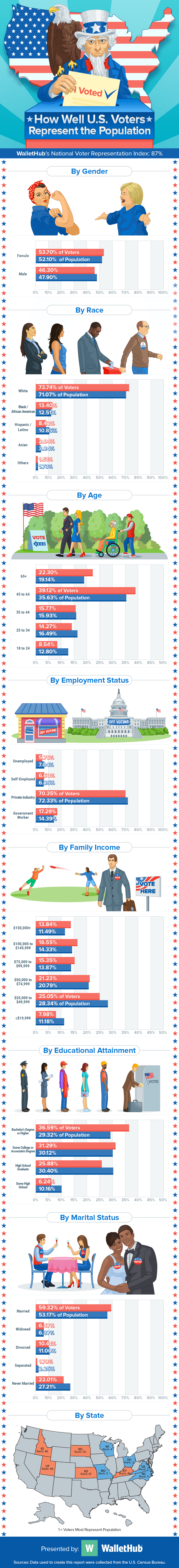 How-U.S.-Voters-Represent-the-Population-Infographic-v4